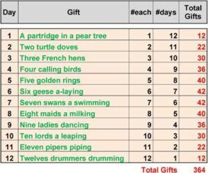 Total number of gifts for the 12 days of Christmas.